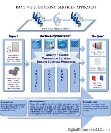 Document Management Storage Project Plan | Digital Documents, LLC